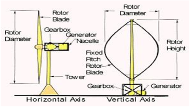 Horizontal dan vertical turbine